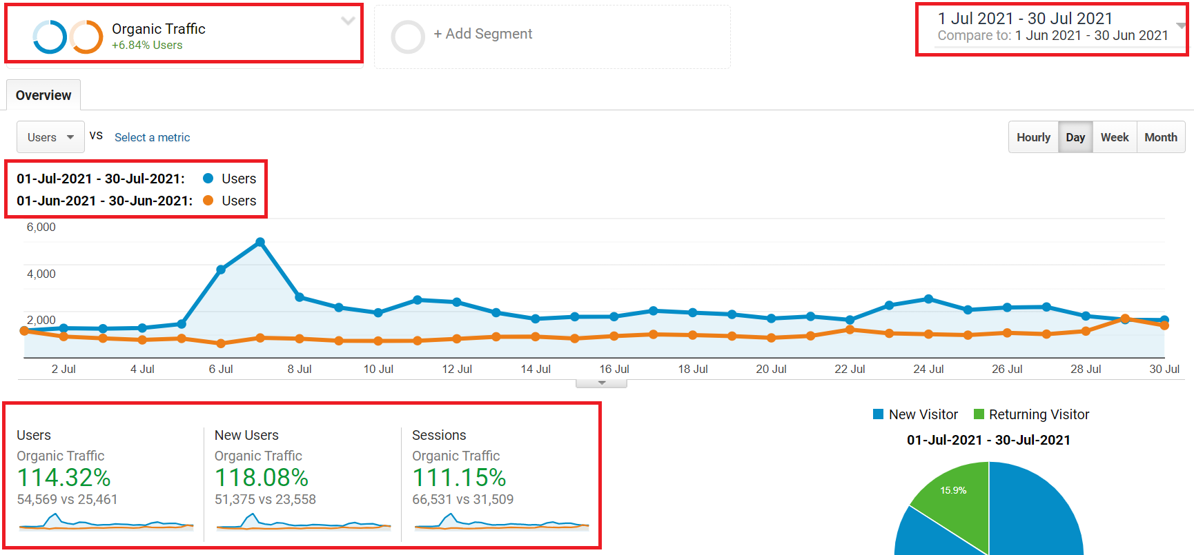 #seocasestudy – how we increase organic search #traffic by 114.62% in just one month